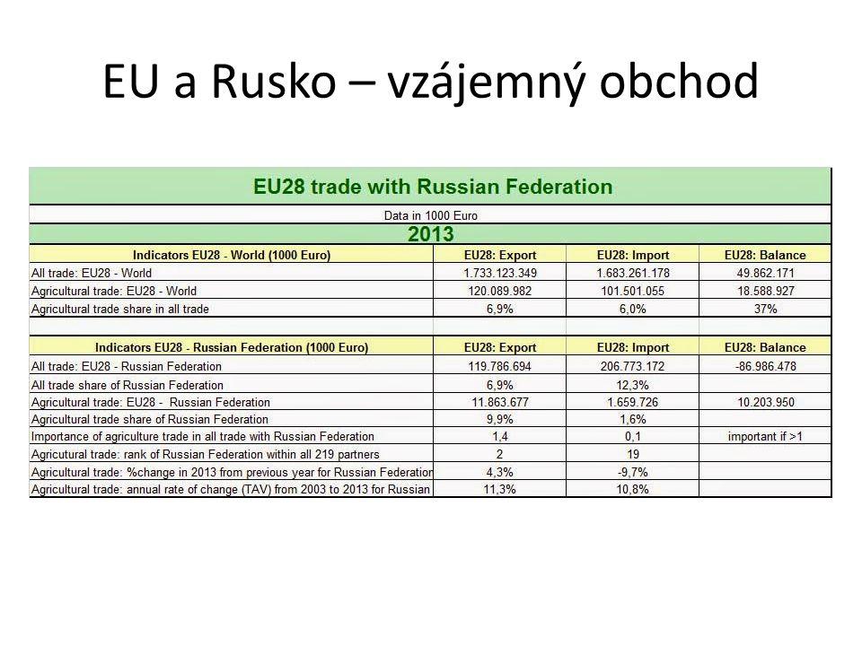 EU a Rusko – vzájemný obchod