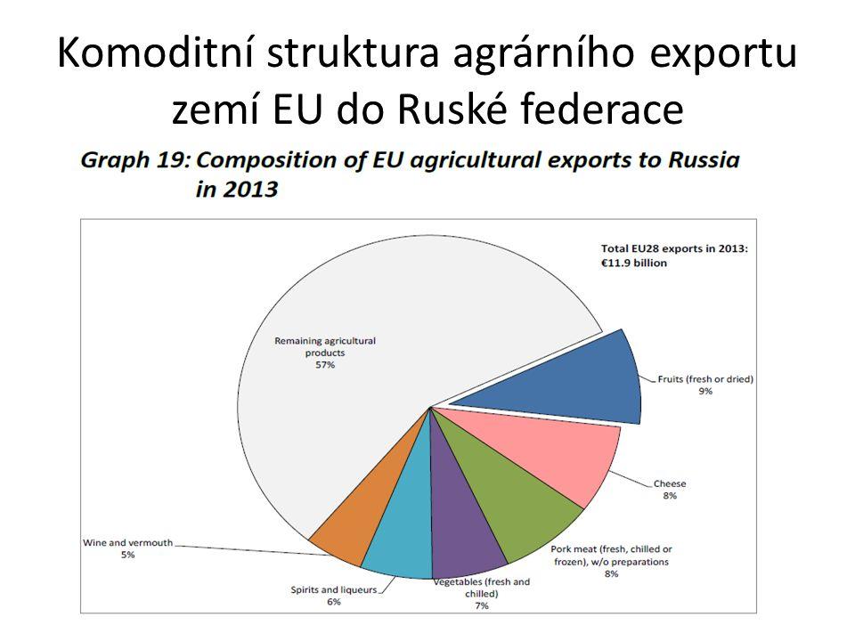 Komoditní struktura agrárního exportu zemí EU do Ruské federace