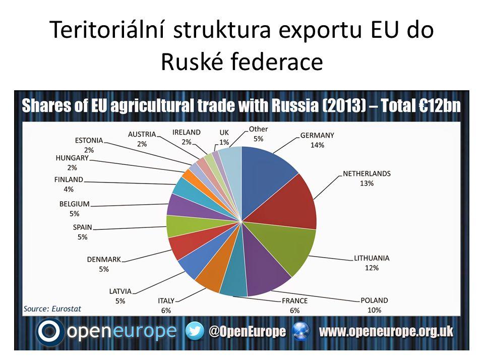 Teritoriální struktura exportu EU do Ruské federace
