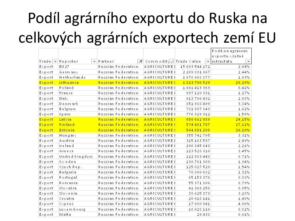 Podíl agrárního exportu do Ruska na celkových agrárních exportech zemí EU