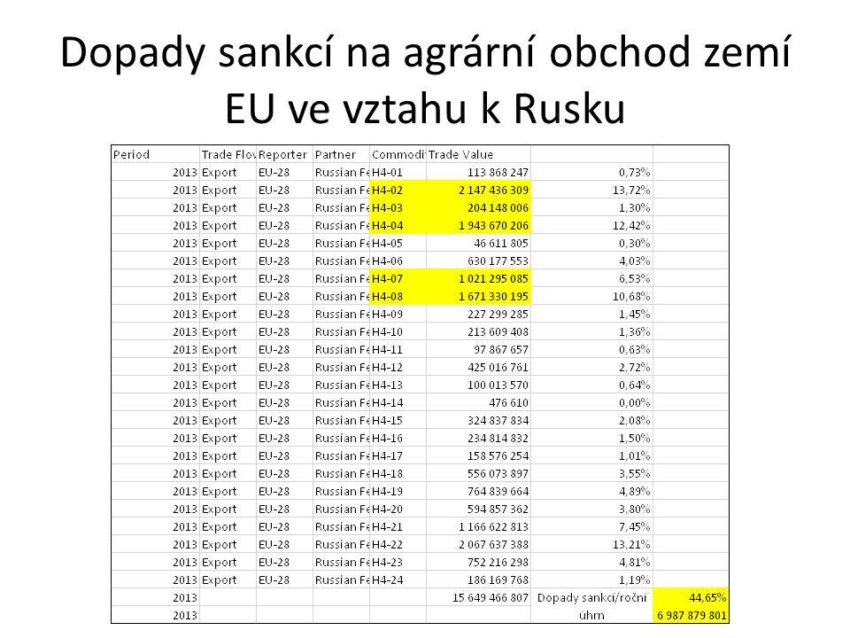 Dopady sankcí na agrární obchod zemí EU ve vztahu k Rusku