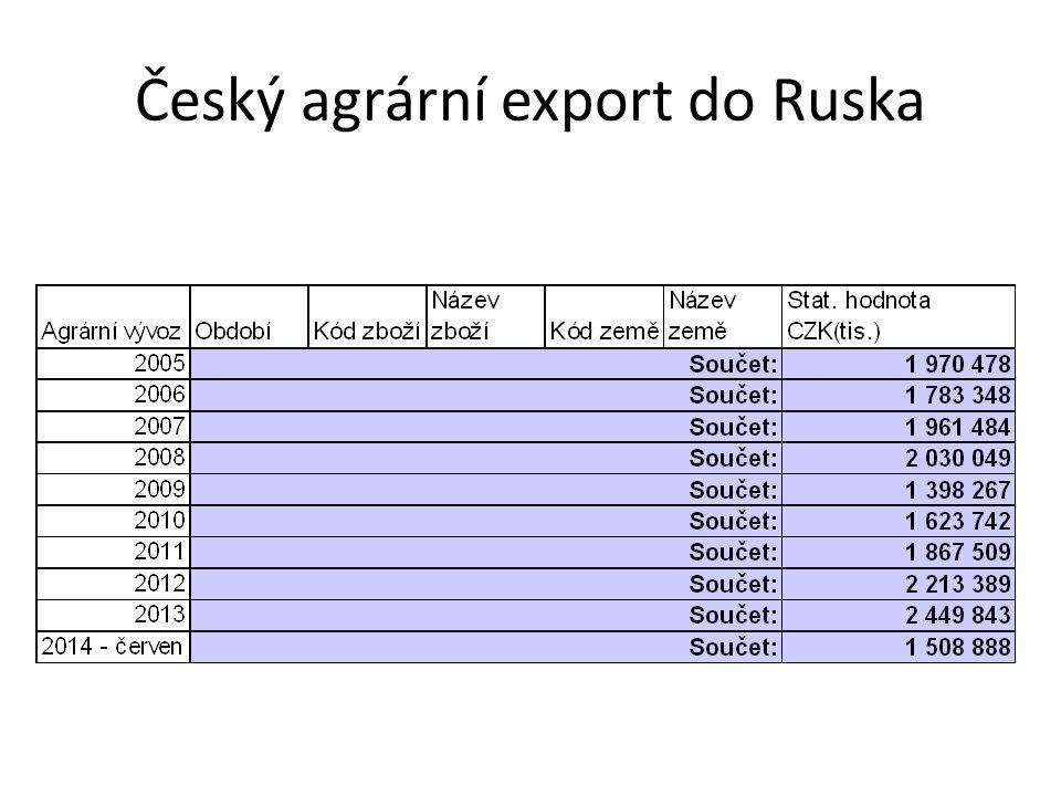 Český agrární export do Ruska