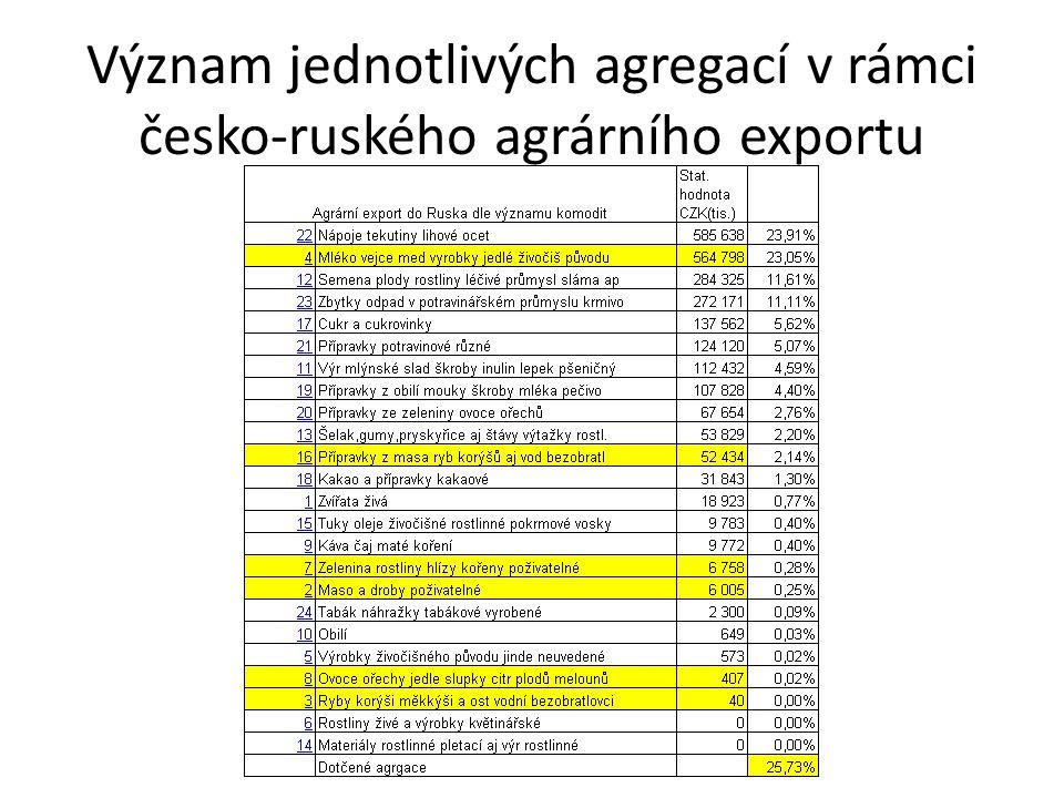 Význam jednotlivých agregací v rámci česko-ruského agrárního exportu