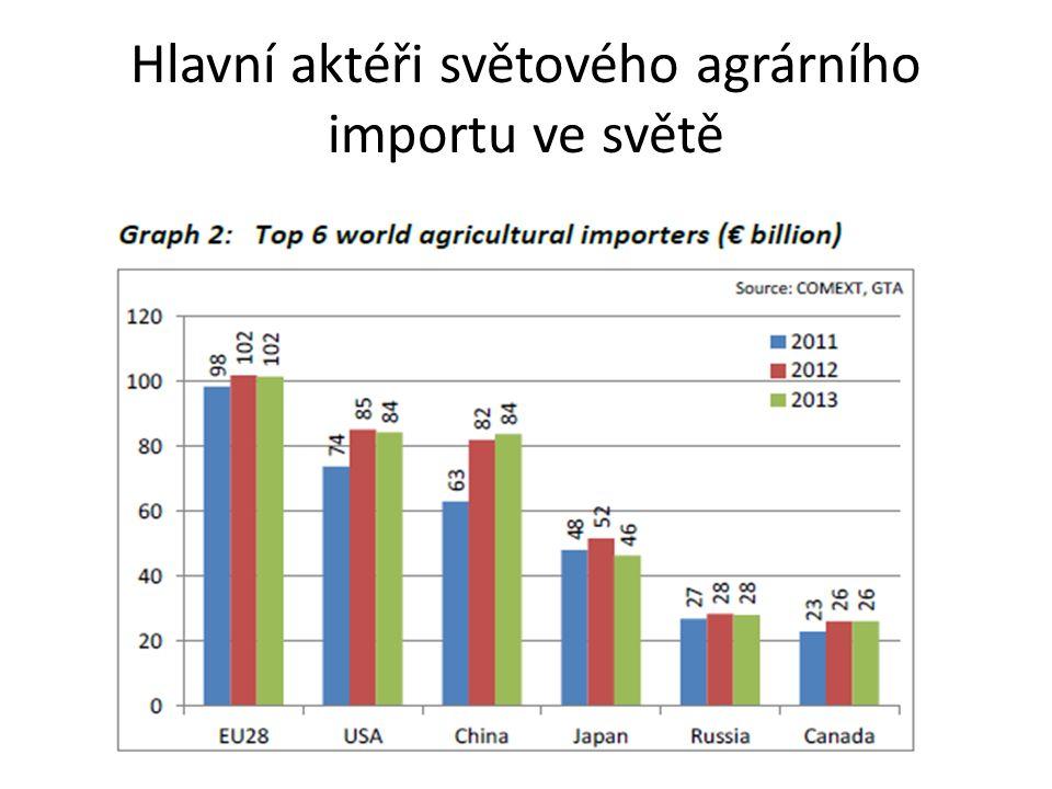 Agrární obchod: EU a Rusko