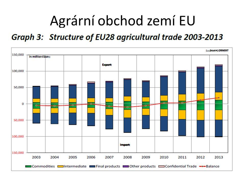 Agrární obchod zemí EU