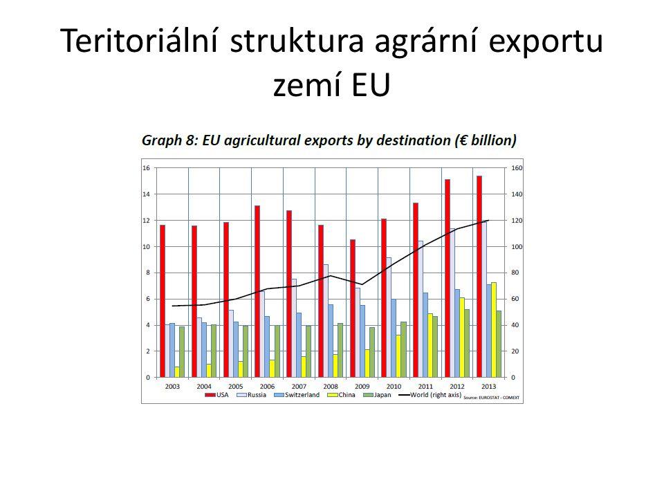 Teritoriální struktura agrární exportu zemí EU