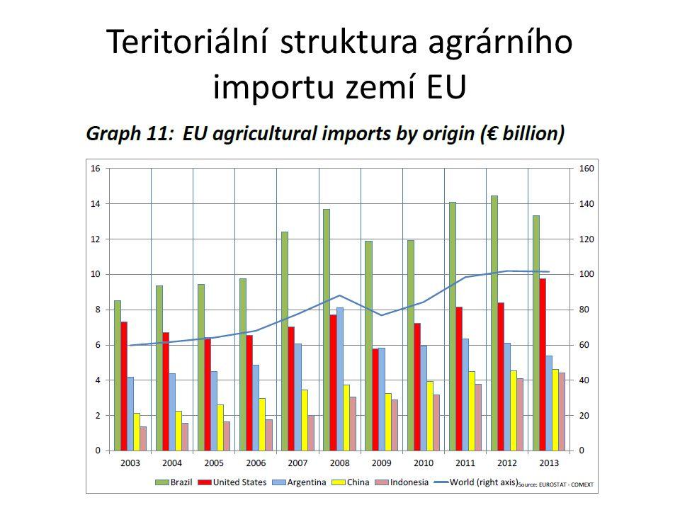 Struktura česko-ruského agrárního obchodu