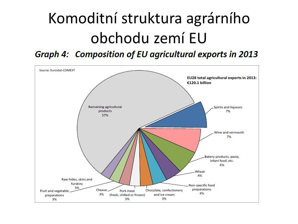 Podíl exportními sankcemi postiženého zboží na celkových exportech postižených agregací
