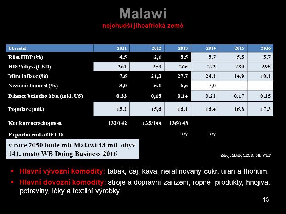 Malawi nejchudší jihoafrická země Ukazatel201120122013201420152016 Růst HDP (%)4,52,15,55,75,55,7 HDP/obyv. (USD)261259265272280295 Míra inflace (%)7,