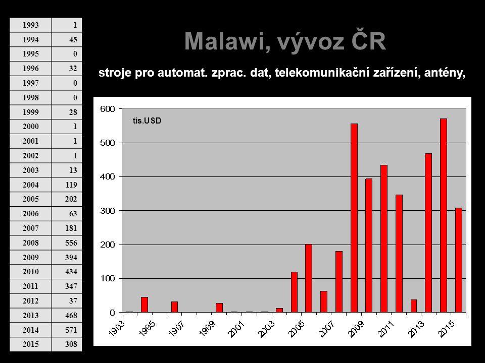 Malawi, vývoz ČR 19931 199445 19950 199632 19970 19980 199928 20001 20011 20021 200313 2004119 2005202 200663 2007181 2008556 2009394 2010434 2011347