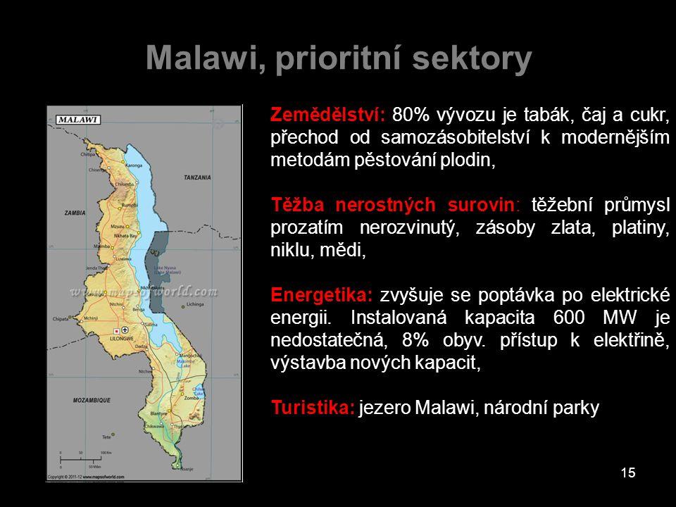 Malawi, prioritní sektory Zemědělství: 80% vývozu je tabák, čaj a cukr, přechod od samozásobitelství k modernějším metodám pěstování plodin, Těžba ner