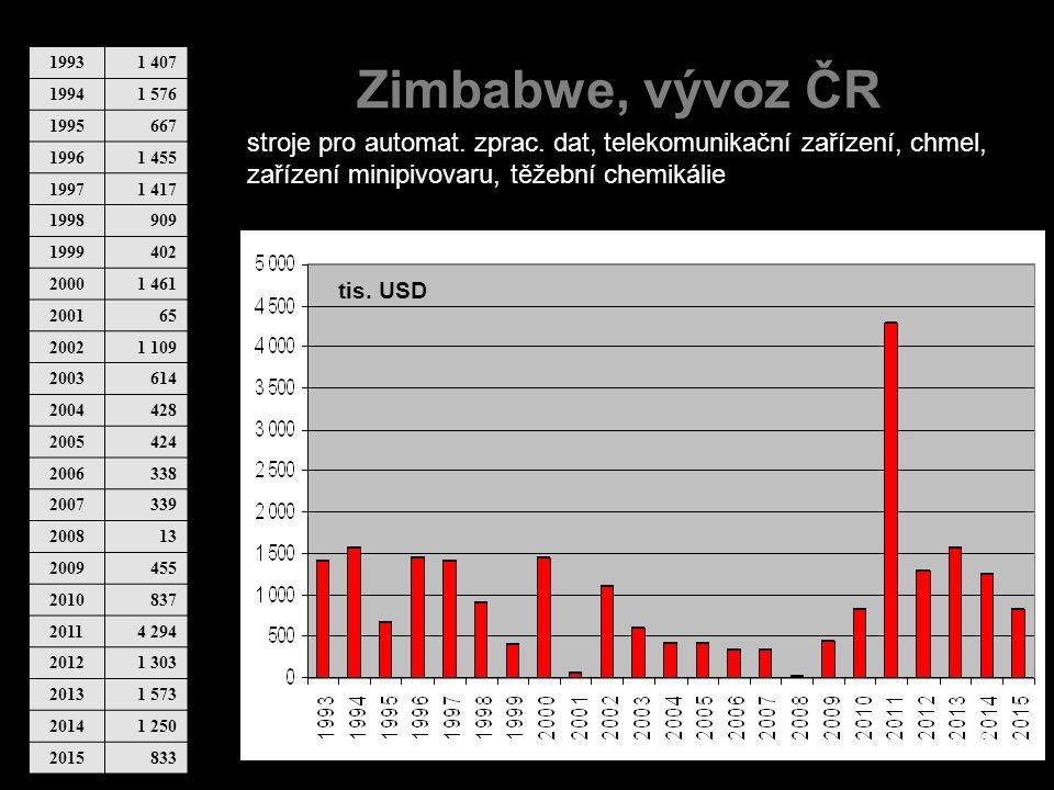 Zimbabwe, vývoz ČR 19931 407 19941 576 1995667 19961 455 19971 417 1998909 1999402 20001 461 200165 20021 109 2003614 2004428 2005424 2006338 2007339