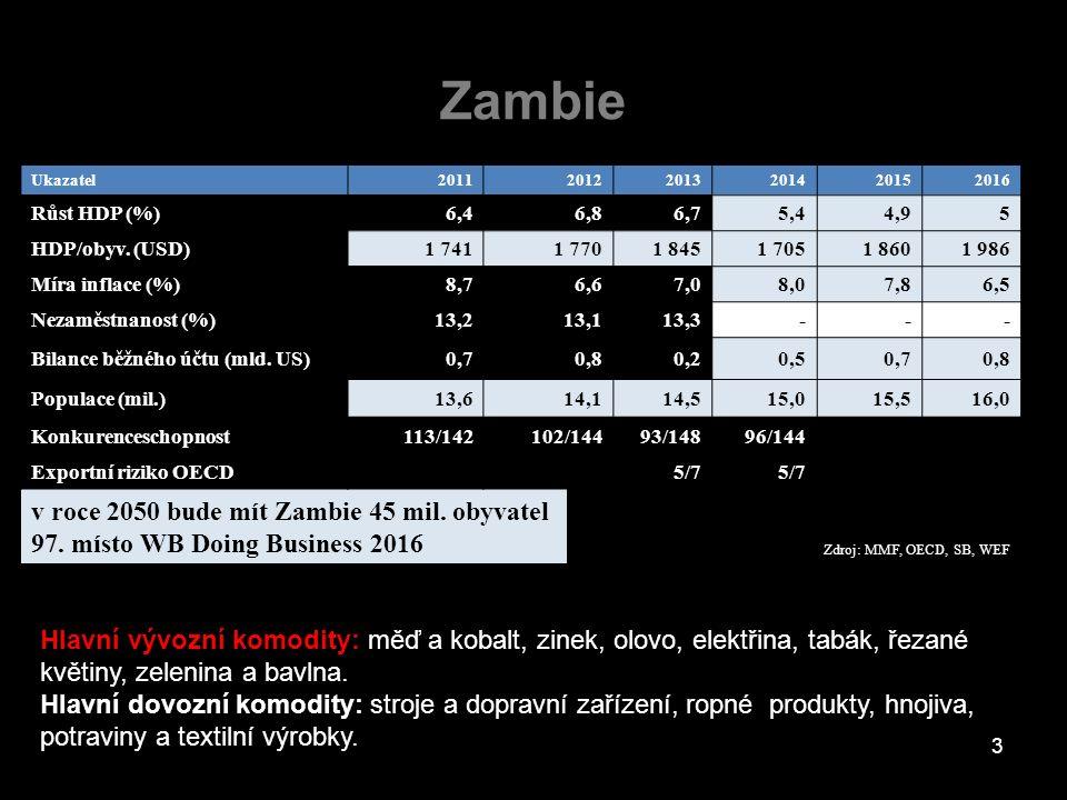 Zambie Ukazatel201120122013201420152016 Růst HDP (%)6,46,86,75,44,95 HDP/obyv. (USD)1 7411 7701 8451 7051 8601 986 Míra inflace (%)8,76,67,08,07,86,5