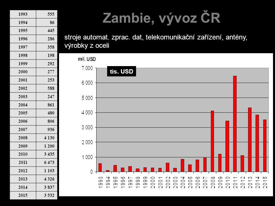 Zambie, vývoz ČR 1993555 199486 1995445 1996286 1997358 1998198 1999292 2000277 2001253 2002588 2003247 2004861 2005480 2006806 2007936 20084 130 2009