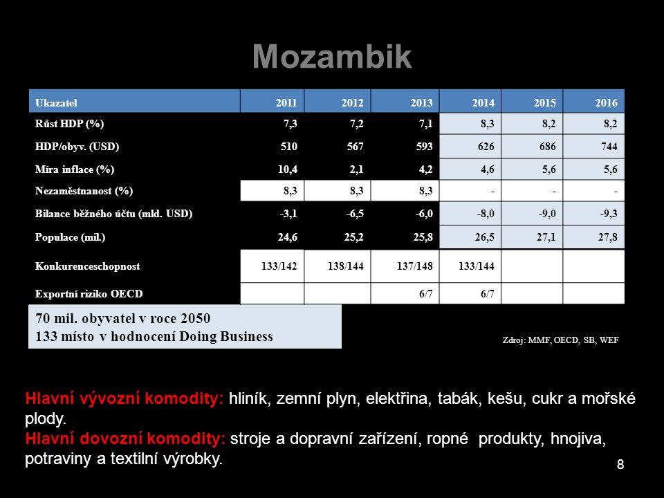 Mozambik Hlavní vývozní komodity: hliník, zemní plyn, elektřina, tabák, kešu, cukr a mořské plody. Hlavní dovozní komodity: stroje a dopravní zařízení
