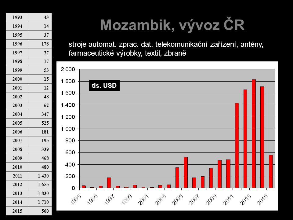 Mozambik, vývoz ČR 199343 199414 199537 1996178 199737 199817 199953 200015 200112 200248 200362 2004347 2005525 2006181 2007195 2008339 2009468 20104