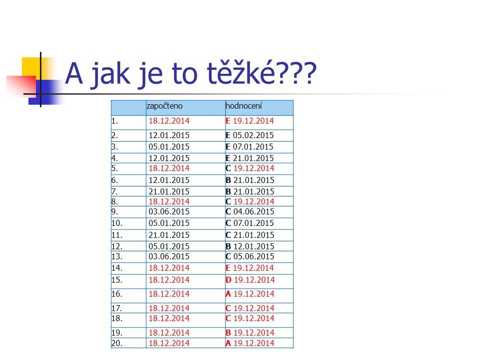 A jak je to těžké . započteno hodnocení 1. 18.12.2014E 19.12.2014 2.