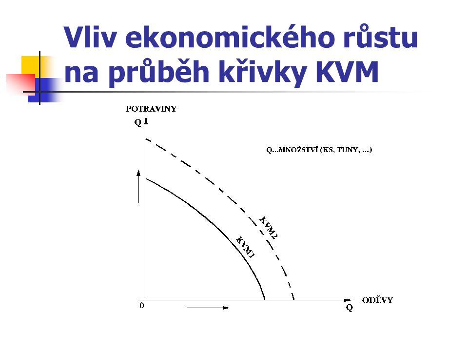 Vliv ekonomického růstu na průběh křivky KVM