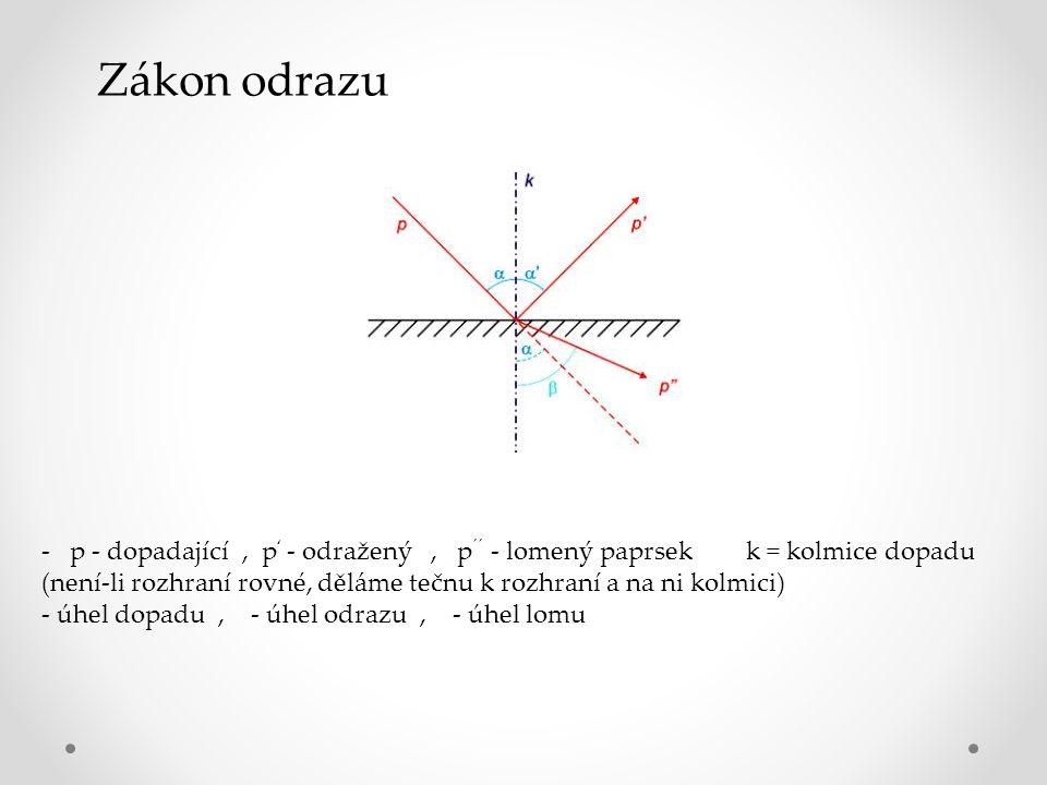 - p - dopadající, p ' - odražený, p ´´ - lomený paprsek k = kolmice dopadu (není-li rozhraní rovné, děláme tečnu k rozhraní a na ni kolmici) - úhel dopadu, - úhel odrazu, - úhel lomu Zákon odrazu