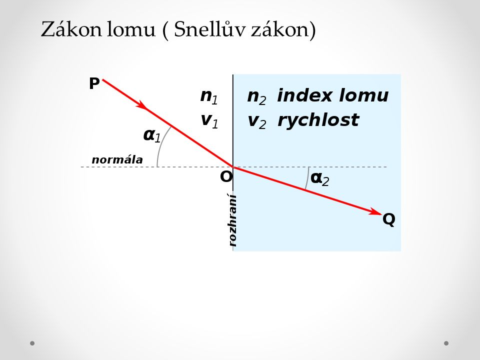 Zákon lomu ( Snellův zákon)
