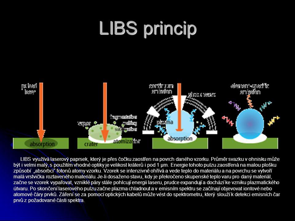 LIBS instrumentace Pulzní laser Pulzní laser Spektrometr Spektrometr Detektor Detektor Laserová optika, zařízení pro měření energie, ablační komora, zařízení pro posun vzorku Laserová optika, zařízení pro měření energie, ablační komora, zařízení pro posun vzorku