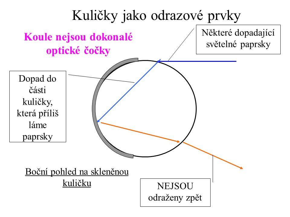 Boční pohled na skleněnou kuličku Kuličky jako odrazové prvky Vyžaduje vnější reflexní povlak Lom a soustředění světelných paprsků Způsobuje návrat paprsků ve stejné dráze
