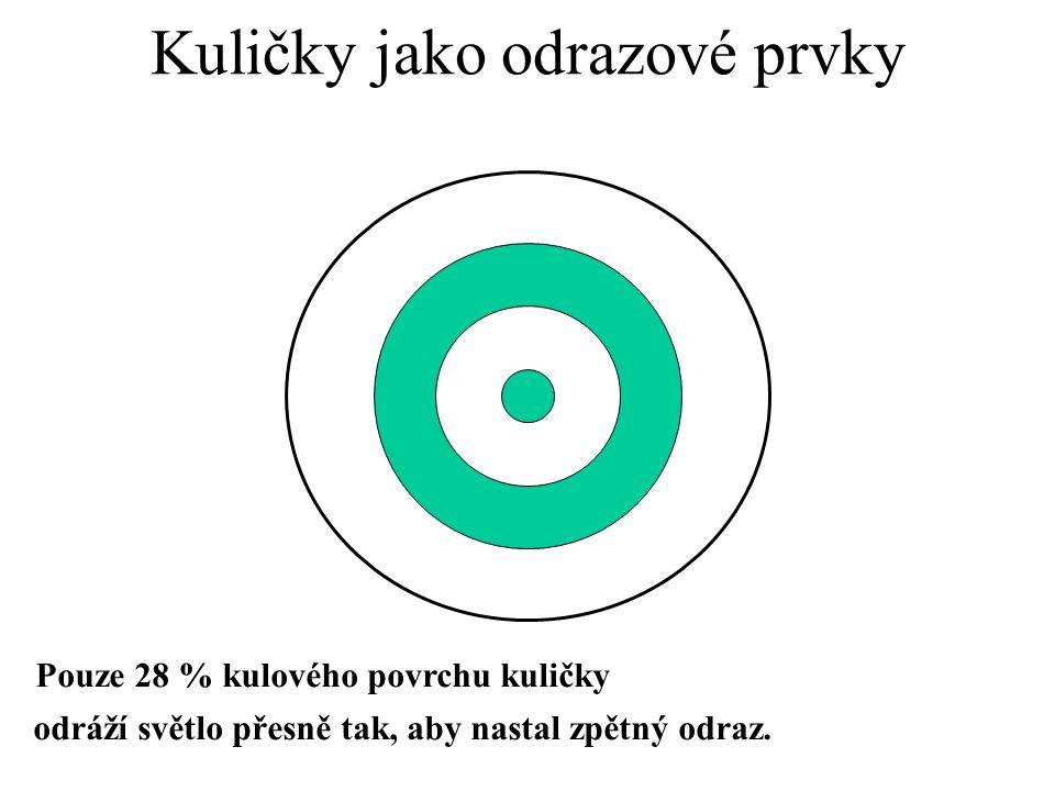 Boční pohled na skleněnou kuličku Kuličky jako odrazové prvky Koule nejsou dokonalé optické čočky Některé dopadající světelné paprsky NEJSOU odraženy