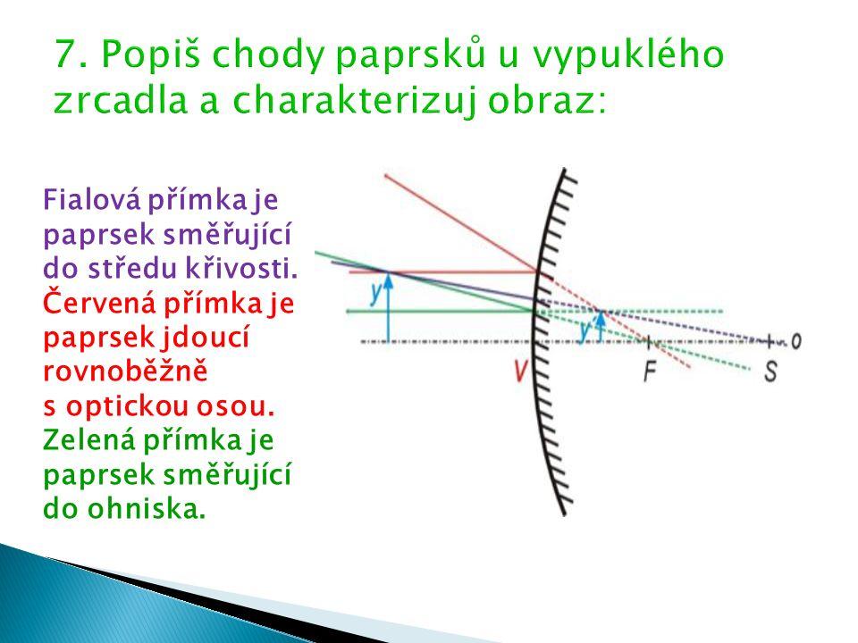 Fialová přímka je paprsek směřující do středu křivosti.