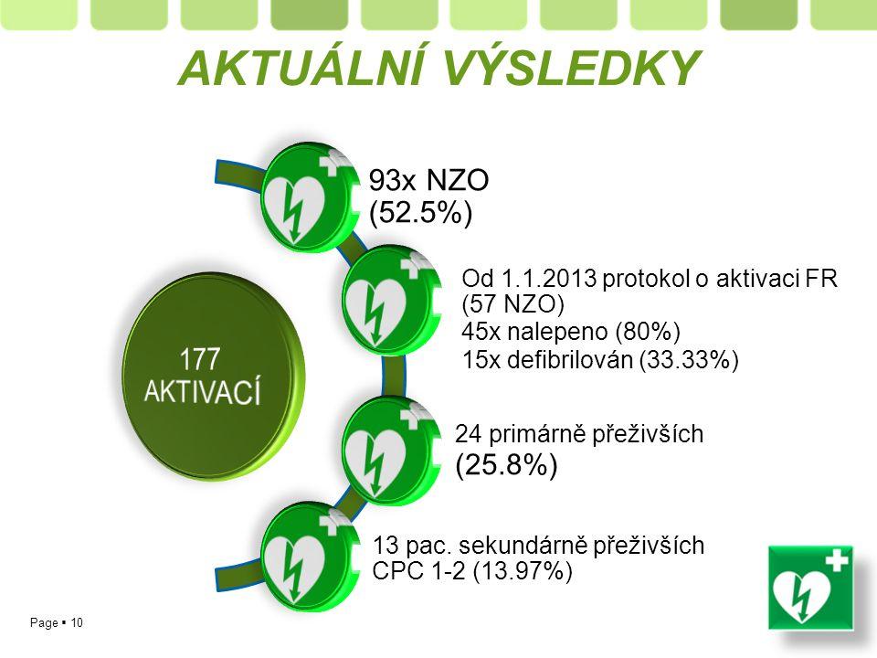Page  10 93x NZO (52.5%) Od 1.1.2013 protokol o aktivaci FR (57 NZO) 45x nalepeno (80%) 15x defibrilován (33.33%) 24 primárně přeživších (25.8%) 13 pac.