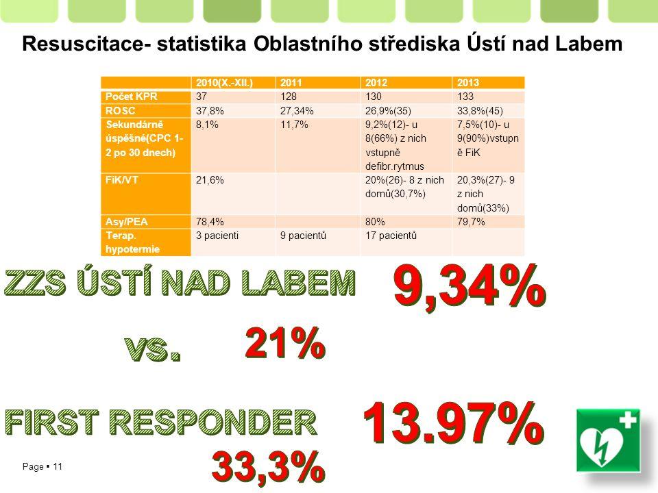 Page  11 Resuscitace- statistika Oblastního střediska Ústí nad Labem 2010(X.-XII.)201120122013 Počet KPR37128130133 ROSC37,8%27,34%26,9%(35)33,8%(45) Sekundárně úspěšné(CPC 1- 2 po 30 dnech) 8,1%11,7% 9,2%(12)- u 8(66%) z nich vstupně defibr.rytmus 7,5%(10)- u 9(90%)vstupn ě FiK FiK/VT21,6% 20%(26)- 8 z nich domů(30,7%) 20,3%(27)- 9 z nich domů(33%) Asy/PEA78,4% 80%79,7% Terap.