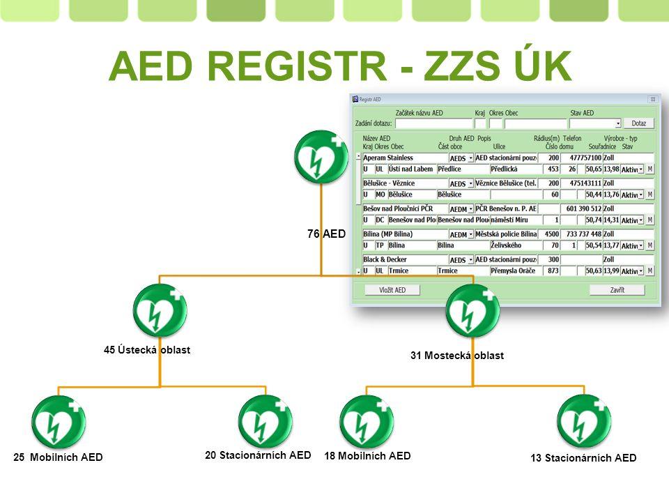 Page  5  Výběr lokality pro umístění AED  Časná aktivace FR  Vše začíná i končí na ZOS… ASPEKTY OVLIVŇUJÍCÍ ÚSPĚCH ZZS ZOS TANR + AED