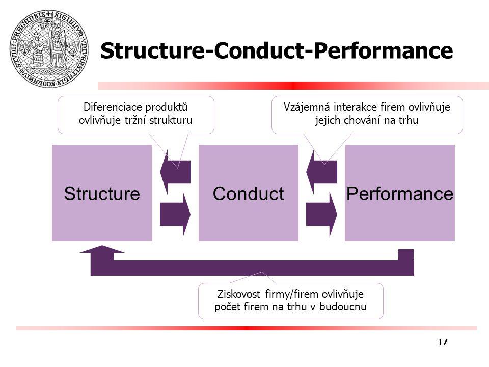 Chicago School of Political Economy SCP koncept se ukázal jako nedostatečný –Kritika, příliš statický, deskriptivní, problém měření koncentrace odvětví Chicago School –1) zdůrazňovala charakter jednotlivé firmy spíš než celého odvětví, zvláště pak strukturu nákladů (cost structure) a z ní vyplývající konkurenceschopnost firmy a možnosti jejích konkurentů –2) zdůrazňovala motivy (incentives), které právní rámec (legal structure) uvalil na racionální aktéry – firmy a spotřebitele – kteří optimalizují náklady a příjmy, maximalizují užitek –=> rostoucí zisky Chicago School vnímá jako výsledek úspor z rozsahu (klesající SR costs) ne jako monopolní cenu 18
