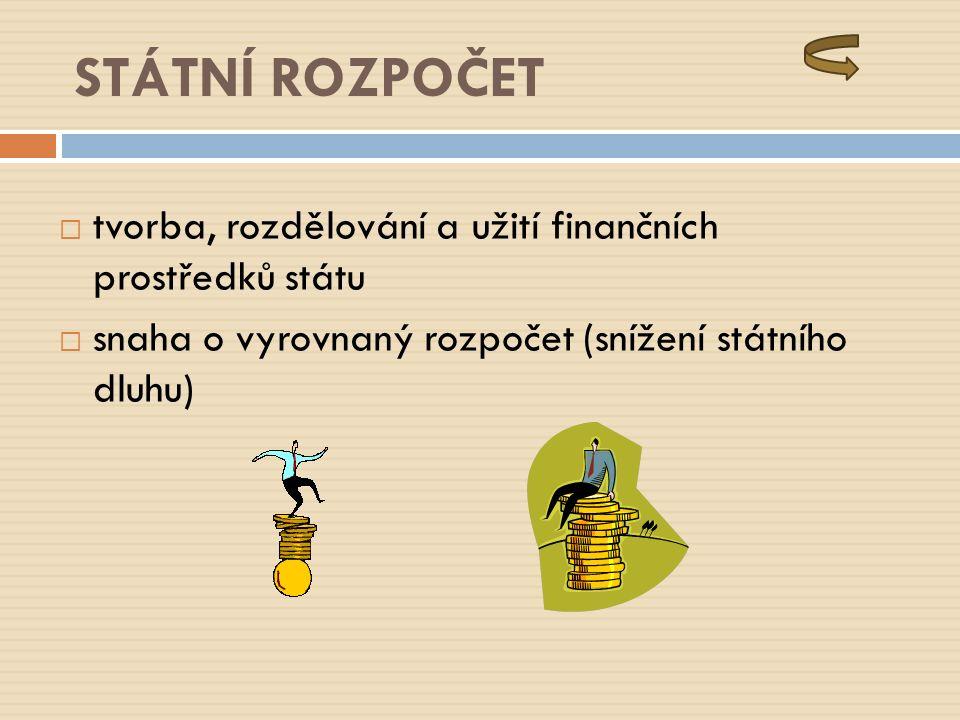STÁTNÍ ROZPOČET  tvorba, rozdělování a užití finančních prostředků státu  snaha o vyrovnaný rozpočet (snížení státního dluhu)