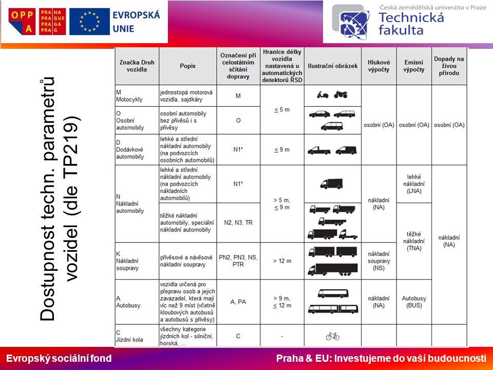 Evropský sociální fond Praha & EU: Investujeme do vaší budoucnosti Dostupnost techn.