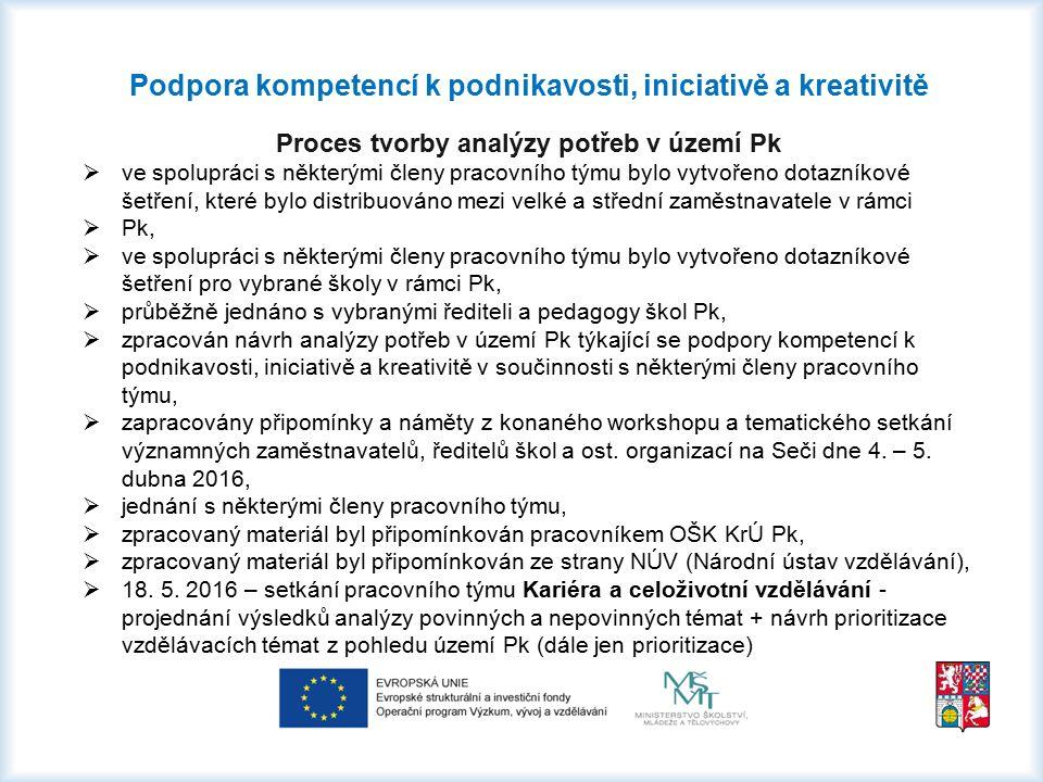 Podpora kompetencí k podnikavosti, iniciativě a kreativitě Proces tvorby analýzy potřeb v území Pk  ve spolupráci s některými členy pracovního týmu b