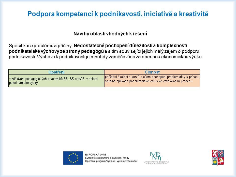 Podpora kompetencí k podnikavosti, iniciativě a kreativitě Návrhy oblastí vhodných k řešen í Specifikace problému a příčiny: Nedostatečné pochopení dů