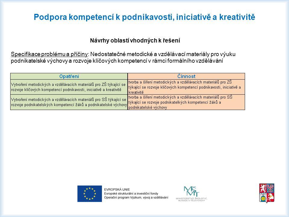 Podpora kompetencí k podnikavosti, iniciativě a kreativitě Návrhy oblastí vhodných k řešení Specifikace problému a příčiny: Nedostatečné metodické a v