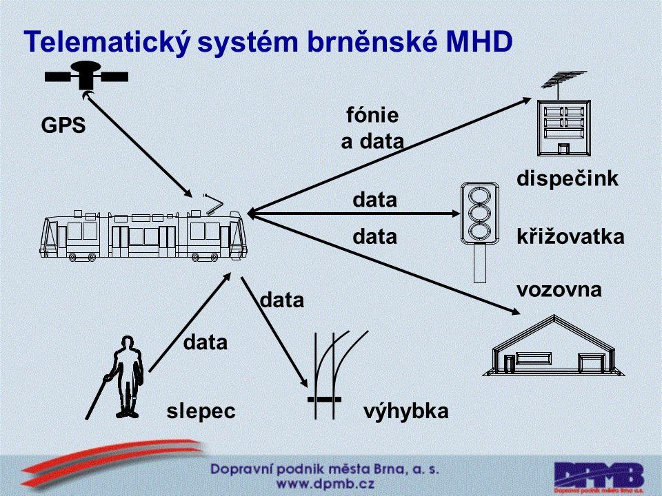 CO TO JE . Telematický systém brněnské MHD 1. Zjišťování skutečné polohy vozidel pomocí GPS; 3.