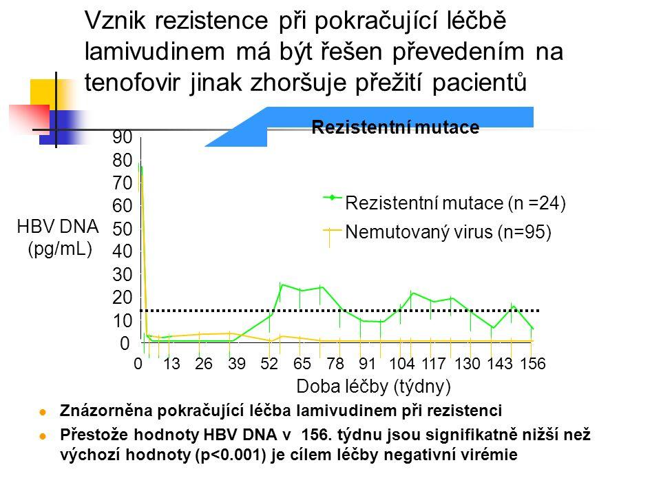 Vznik rezistence při pokračující léčbě lamivudinem má být řešen převedením na tenofovir jinak zhoršuje přežití pacientů Rezistentní mutace (n =24) Nem