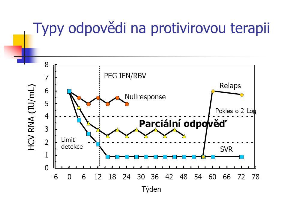 Typy odpovědi na protivirovou terapii 0 1 2 3 4 5 6 7 8 -606121824303642485460667278 Týden HCV RNA (IU/mL) Nullresponse Parciální odpověď SVR Pokles o