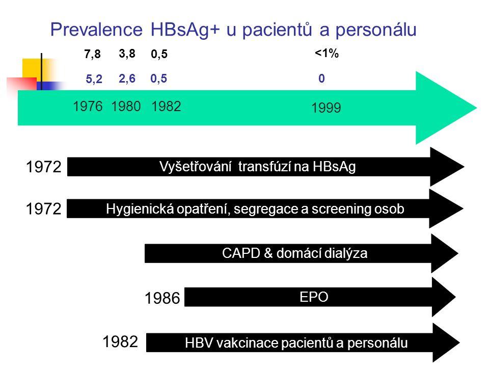 1972 Hygienická opatření, segregace a screening osob HBV vakcinace pacientů a personálu 1982 Prevalence HBsAg+ u pacientů a personálu 1976 7,87,80,5 1