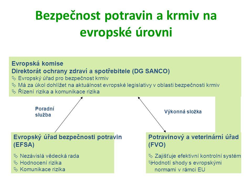 Bezpečnost potravin a krmiv na evropské úrovni Evropská komise Direktorát ochrany zdraví a spotřebitele (DG SANCO)  Evropský úřad pro bezpečnost krmiv  Má za úkol dohlížet na aktuálnost evropské legislativy v oblasti bezpečnosti krmiv  Řízení rizika a komunikace rizika Evropský úřad bezpečnosti potravin (EFSA)  Nezávislá vědecká rada  Hodnocení rizika  Komunikace rizika Poradní služba Výkonná složka Potravinový a veterinární úřad (FVO)  Zajišťuje efektivní kontrolní systém ÄHodnotí shody s evropskými normami v rámci EU