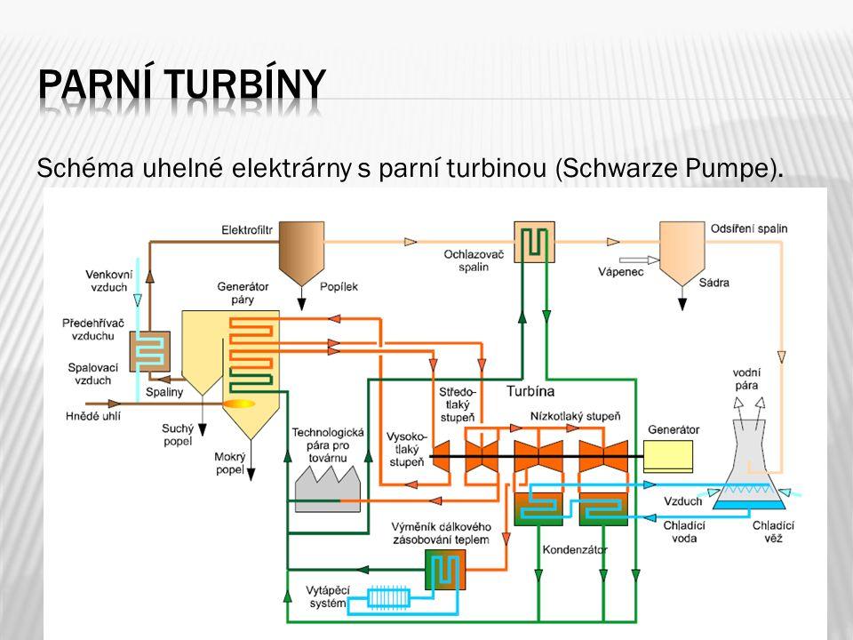Schéma uhelné elektrárny s parní turbinou (Schwarze Pumpe).