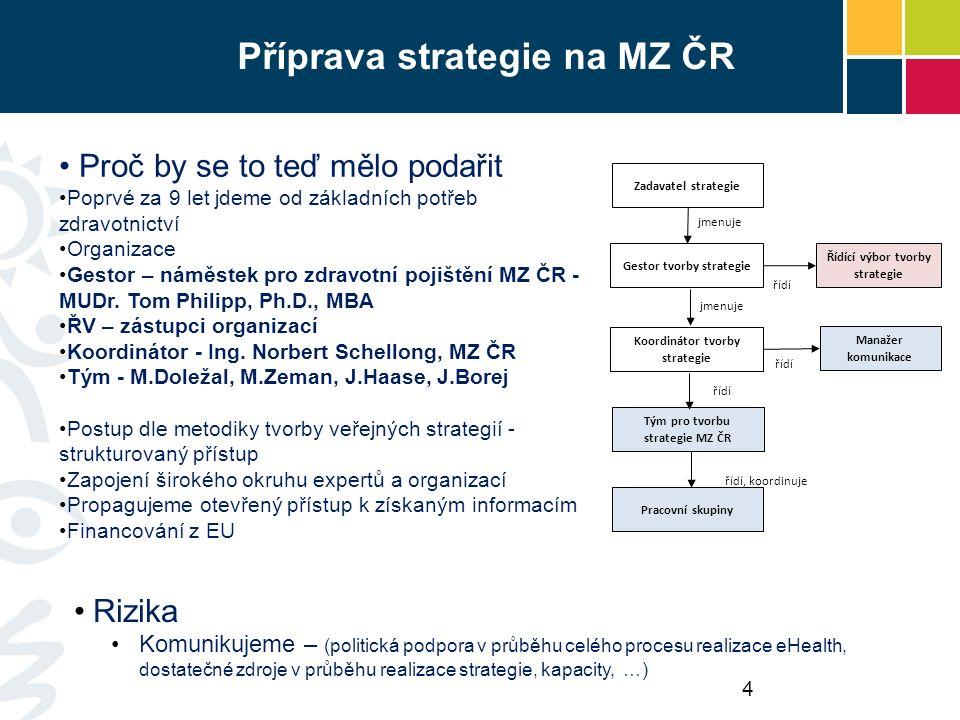 Příprava strategie na MZ ČR Proč by se to teď mělo podařit Poprvé za 9 let jdeme od základních potřeb zdravotnictví Organizace Gestor – náměstek pro zdravotní pojištění MZ ČR - MUDr.