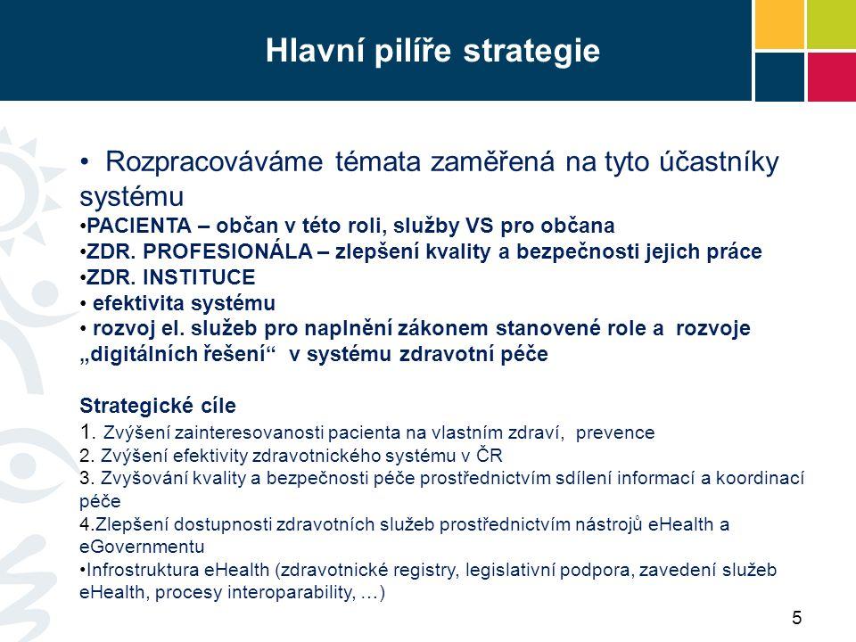 Hlavní pilíře strategie Rozpracováváme témata zaměřená na tyto účastníky systému PACIENTA – občan v této roli, služby VS pro občana ZDR.