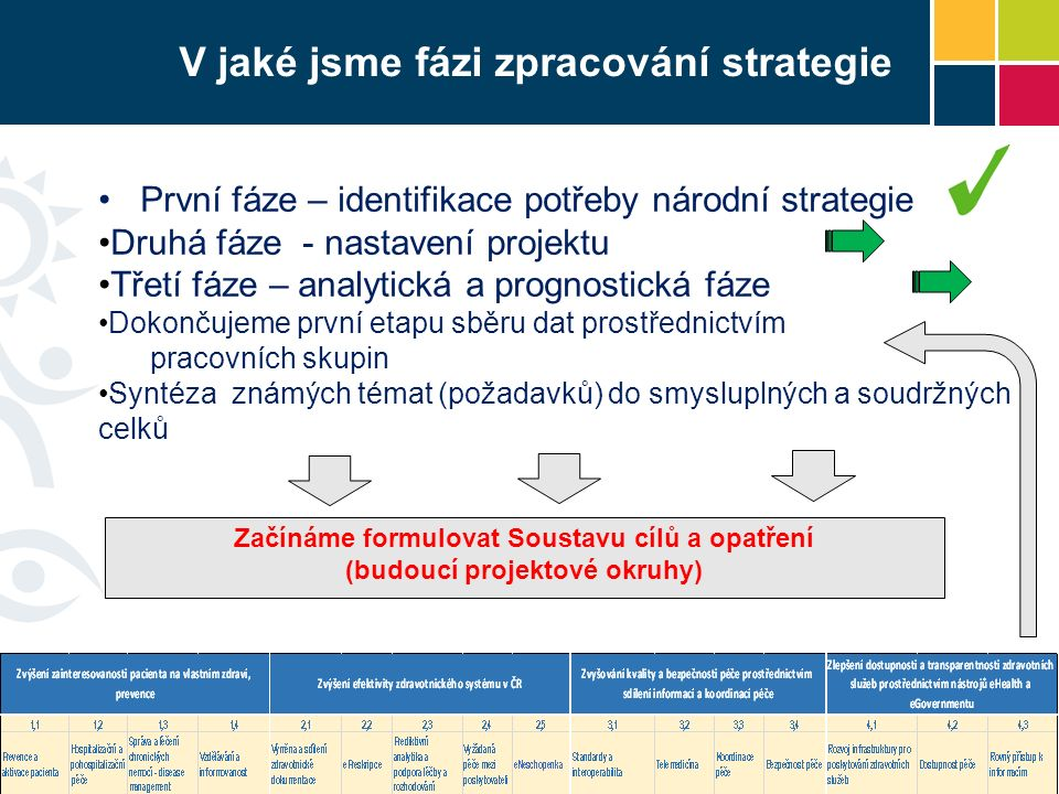 V jaké jsme fázi zpracování strategie První fáze – identifikace potřeby národní strategie Druhá fáze - nastavení projektu Třetí fáze – analytická a prognostická fáze Dokončujeme první etapu sběru dat prostřednictvím pracovních skupin Syntéza známých témat (požadavků) do smysluplných a soudržných celků 6 Začínáme formulovat Soustavu cílů a opatření (budoucí projektové okruhy)