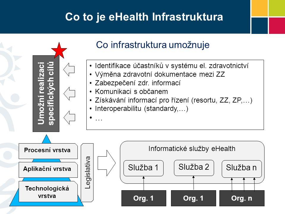 Co to je eHealth Infrastruktura Co infrastruktura umožnuje Identifikace účastníků v systému el.