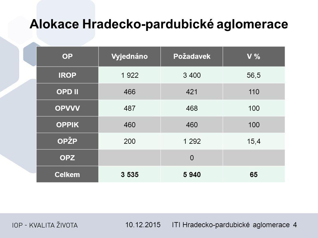 10.12.2015ITI Hradecko-pardubické aglomerace5 Systém řízení ITI Hradecko-pardubické aglomerace 