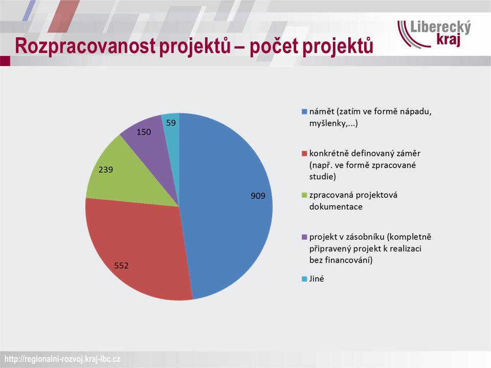 Rozpracovanost projektů – počet projektů
