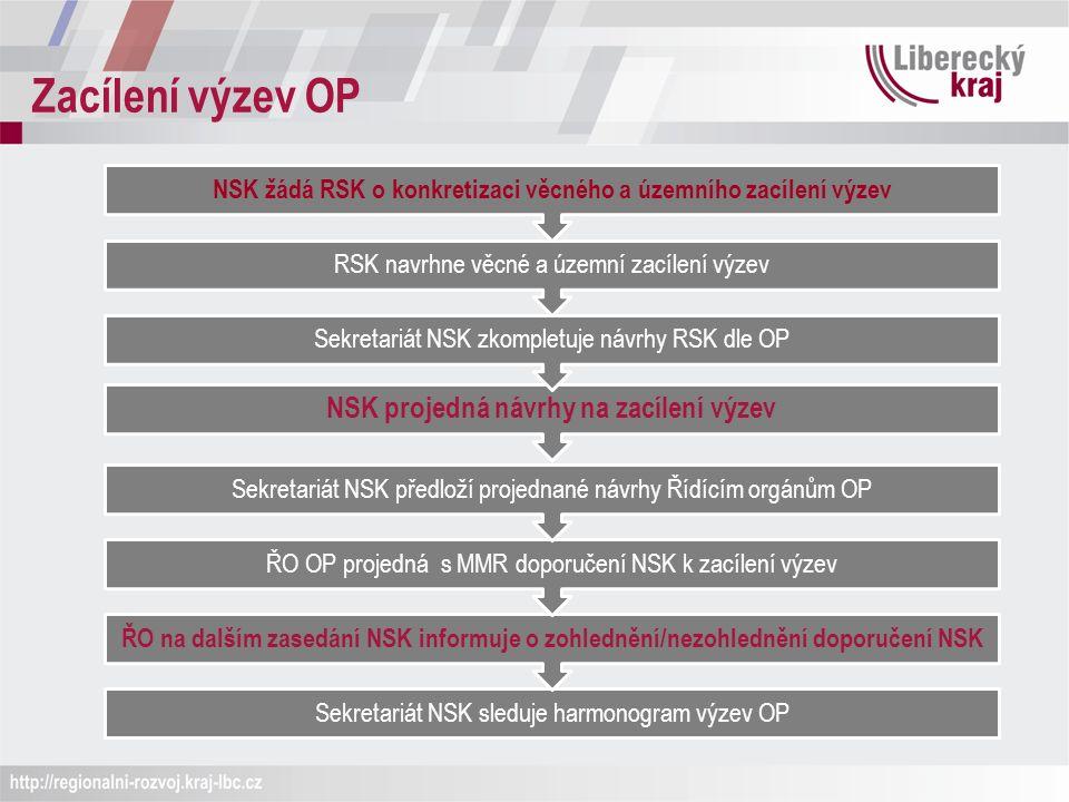 Zacílení výzev OP Sekretariát NSK sleduje harmonogram výzev OP ŘO na dalším zasedání NSK informuje o zohlednění/nezohlednění doporučení NSK ŘO OP projedná s MMR doporučení NSK k zacílení výzev Sekretariát NSK předloží projednané návrhy Řídícím orgánům OP NSK projedná návrhy na zacílení výzev Sekretariát NSK zkompletuje návrhy RSK dle OP RSK navrhne věcné a územní zacílení výzev NSK žádá RSK o konkretizaci věcného a územního zacílení výzev